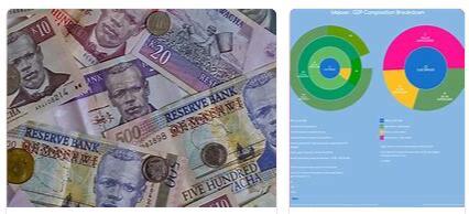 Malawi Economy